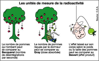 Unité radiactivité