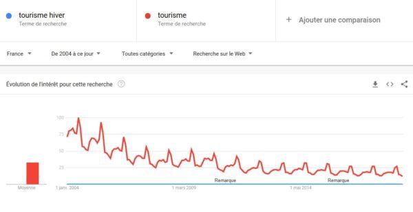 tourisme google trend